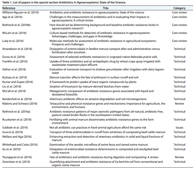 Table 1 Franklin, A. et al. Antibiotics in Agroecosystems: Introduction to the Special Section. Journal of Enviornmental Quality, 1 March 2016, pp. 377-393.