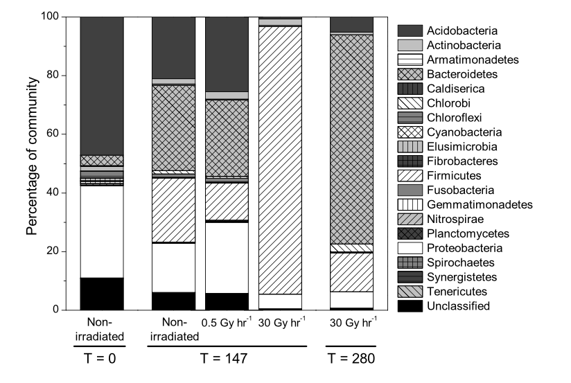 Appl. Environ. Microbiol. doi:10.1128/AEM.00590-15