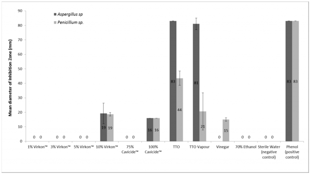 """Diameter of growth inhibition zones of Aspergillus fumigatus and Penicillium chrysogenum after treatment using various antifungal agents."" from S Rogawansamy, S Gaskin, M Taylor, D Pisaniello. An Evaluation of Antifungal Agents for the Treatment of Fungal Contamination in Indoor Air Environments. Int. J. Environ. Res. Public Health. 2015. 12(6). 6319-6332. doi:10.3390/ijerph120606319"