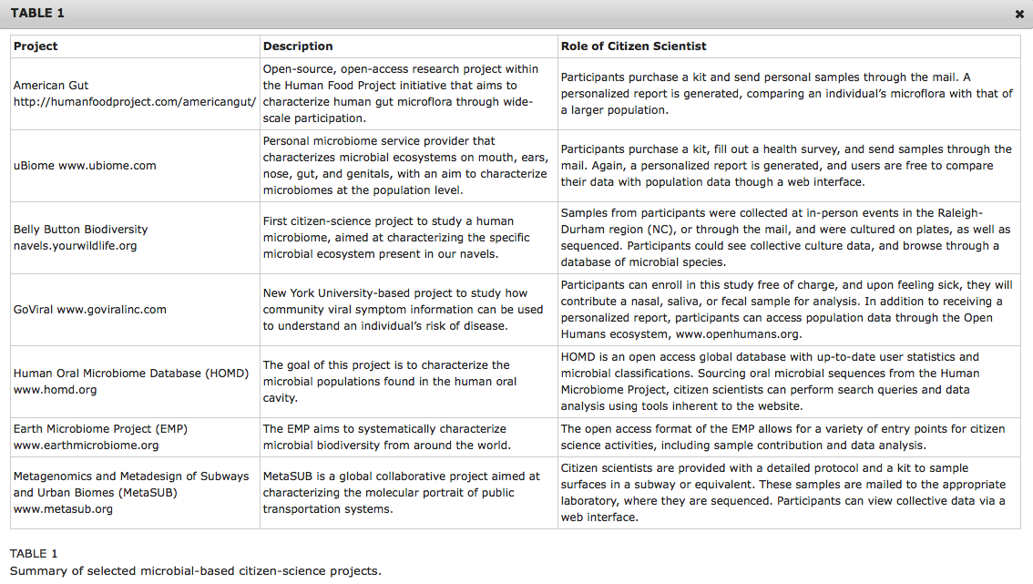 Table 1. Summary of selected microbial-based citizen-science projects