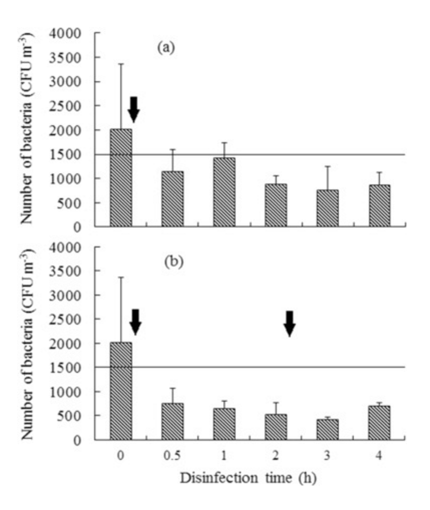 Bacterial counts decreased after application of chlorine dioxide.
