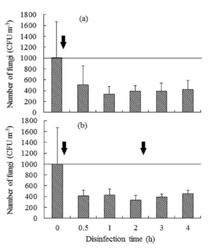 Fungal counts also decreased after application of chlorine dioxide.