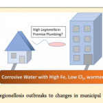 Corrosive water with high Fe, low Cl2, warmer T