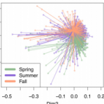 PCoA of the weighted UniFrac distances between bacterial communities in raw milk tankers.