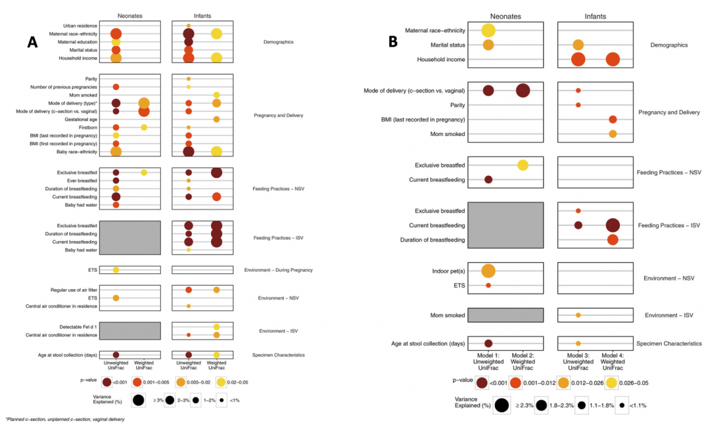 Figures 3 and 4 from Levin et al. A: Sing-factor gut microbiome compositional analyses for both neonates and infants. B: Multi-factor gut microbiome compositional analyses for both neonates and infants