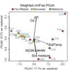Principal coordinate analysis of soil samples