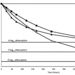 Comparison of attenuation rate on different fomites from poliovirus