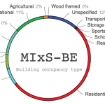 """Analysis of the MIxS-BE """"building occupancy type"""""""