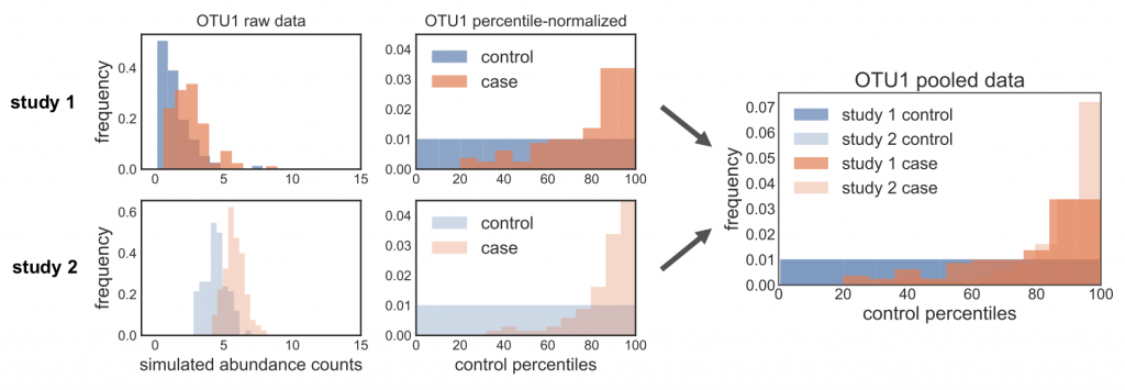 Fuzzy zeros in percentile normalization method to correct for batch effects