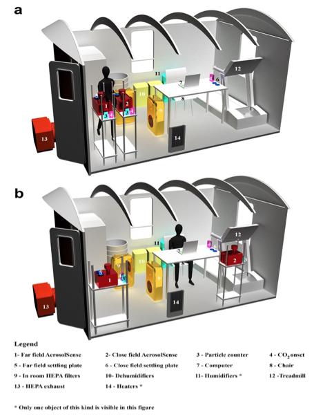 BioBE Preprint: Controlled Chamber COVID Study